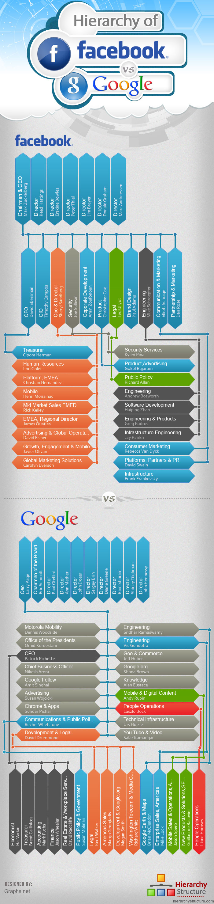 Facebook and Google Structure-Infographic