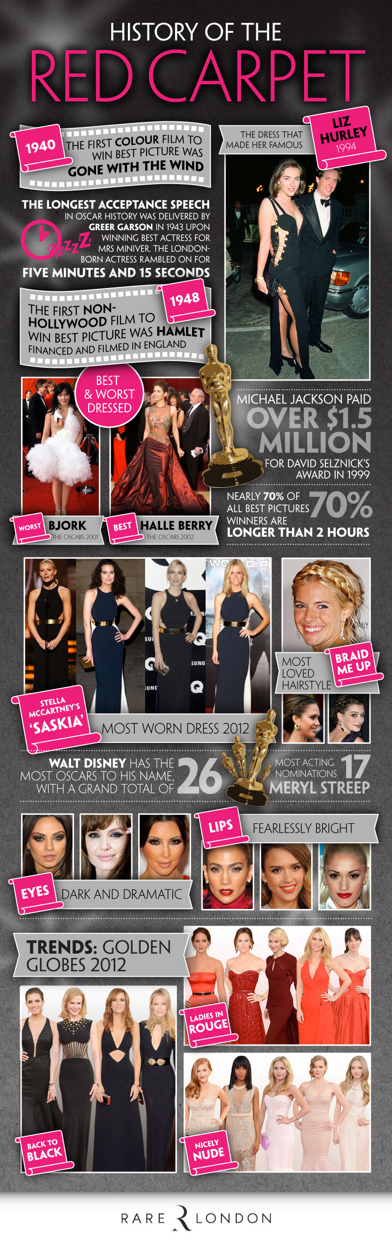 Red Carpet Highlights-Infographic
