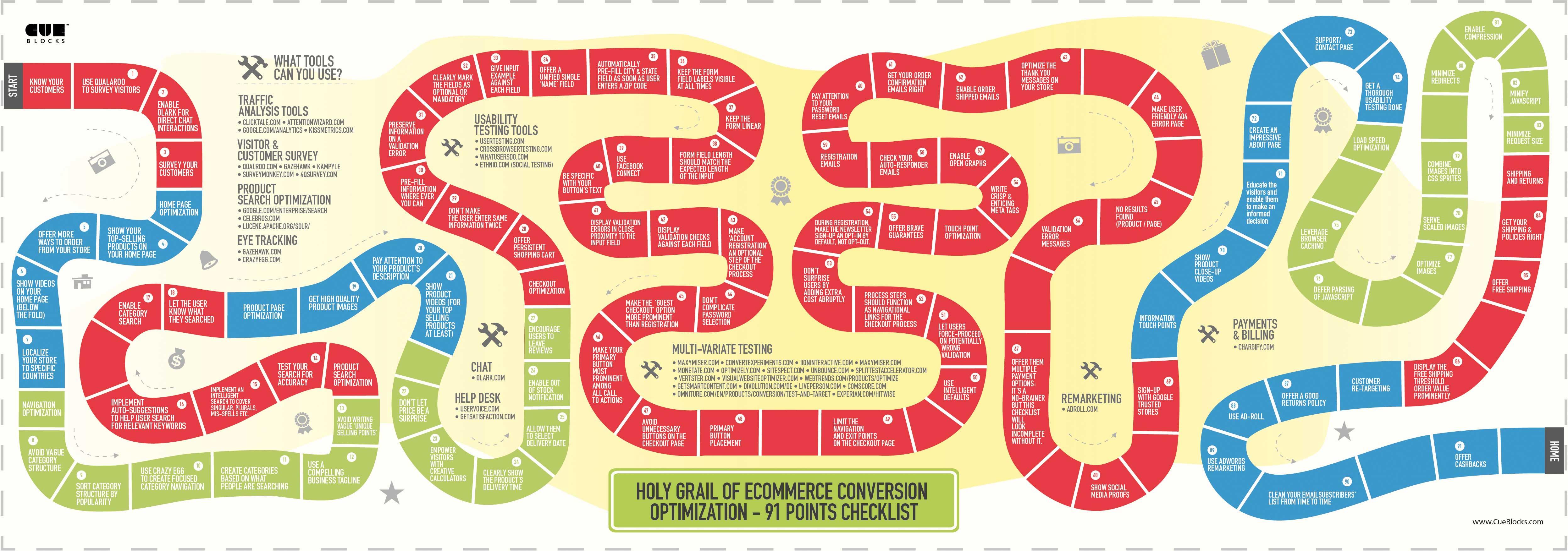 eCommerce 101-Infographic