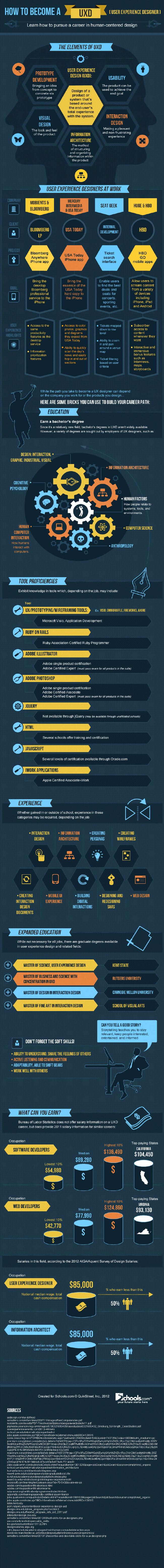 Career in UXD-Infographic