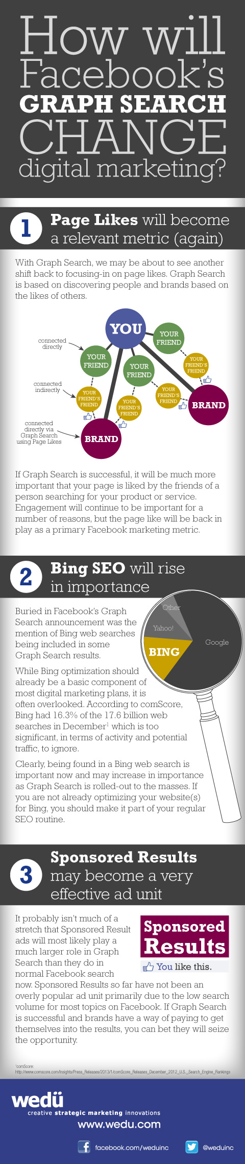 Facebook Graph Search Rumors-Infographic