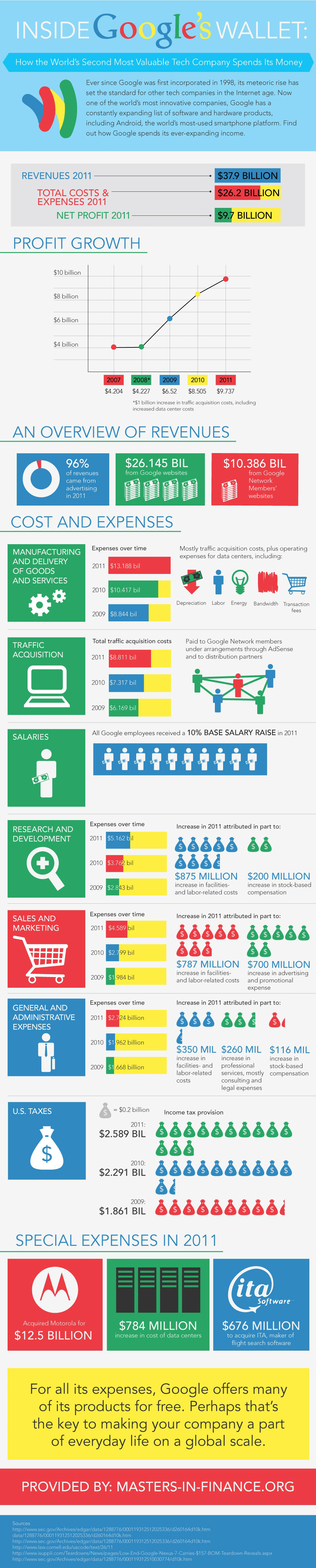 Google Finance-Infographic