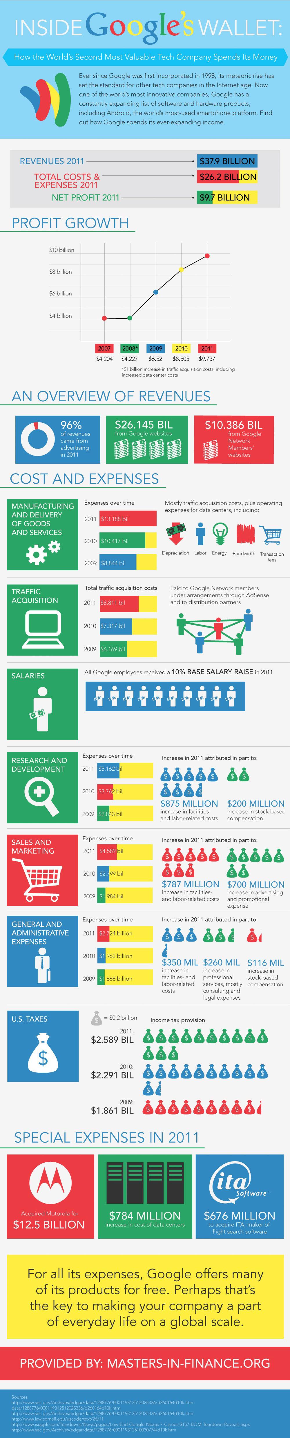 Google Finance-Infographic