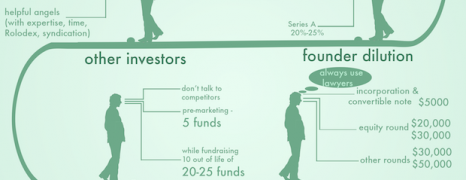 How Investors Think