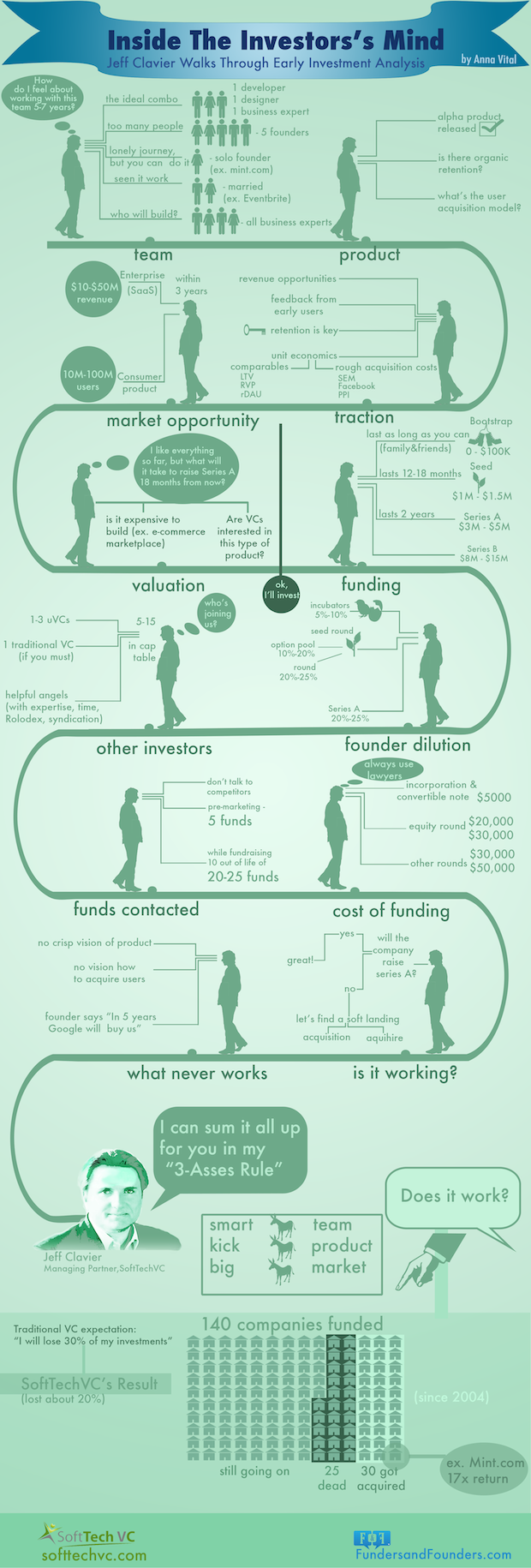 How Investors Think-Infographic
