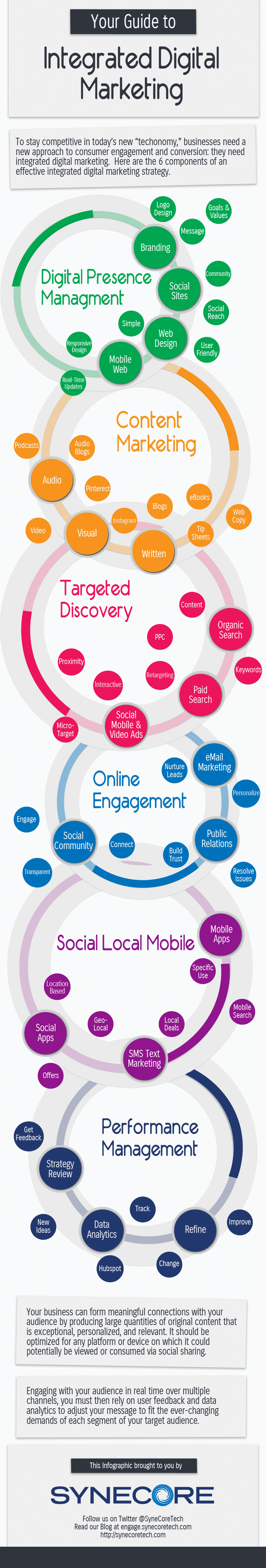 Digital Marketing Overview-Infographic