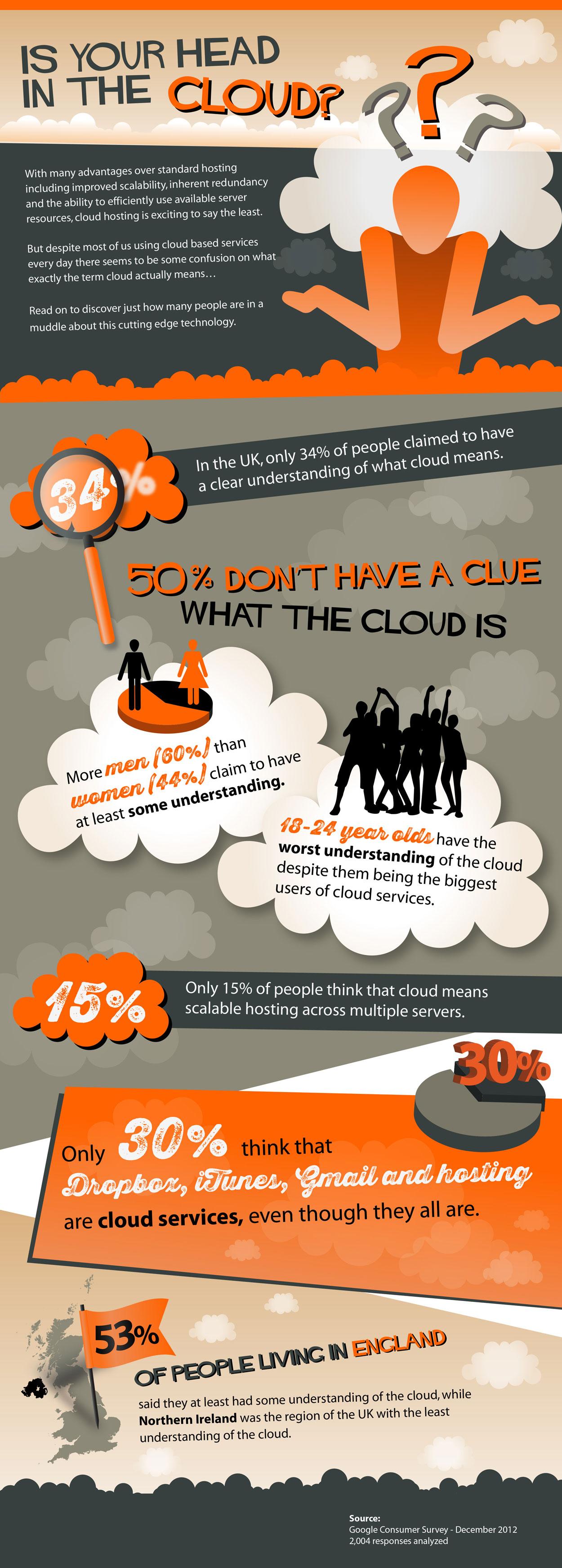 Cloud Ignorance-Infographic