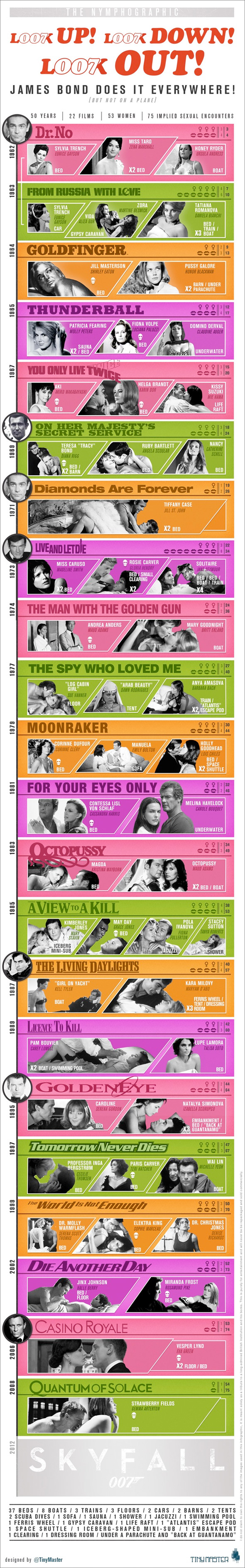 James Bond Love Life-Infographic