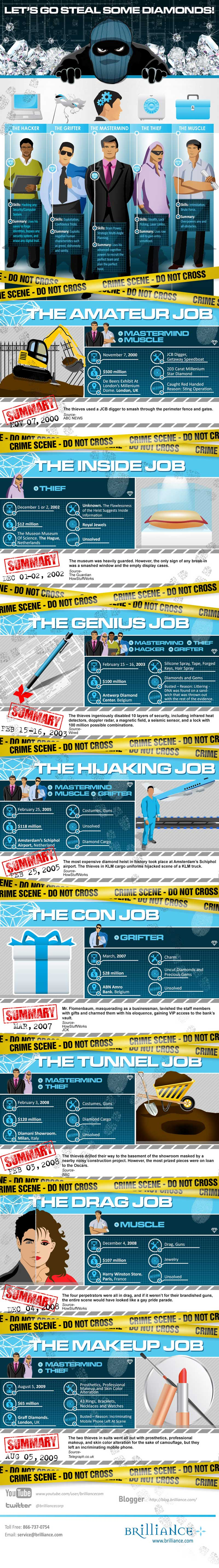 Diamond Heists-Infographic