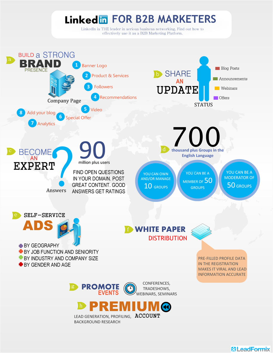 Linkedin B2B Marketing-Infographic