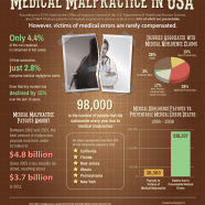 Medical Negligence in US