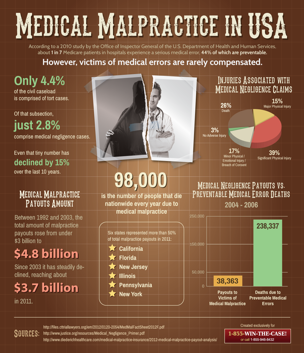 Medical Negligence in US-Infographic
