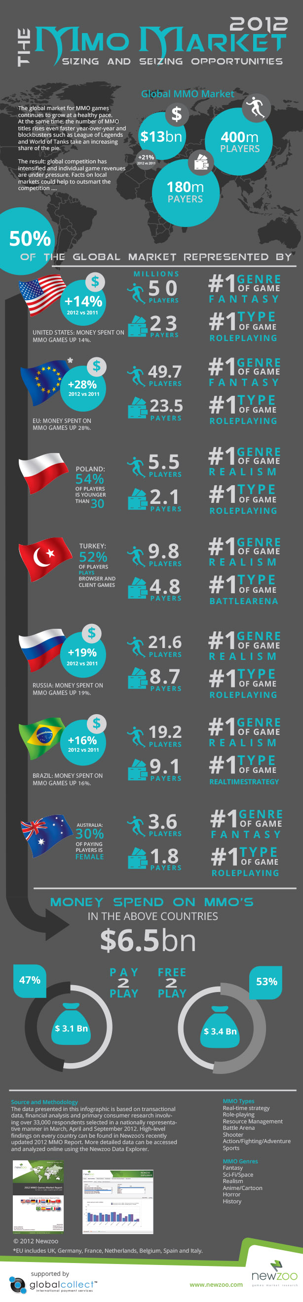 2012 MMO Games Market Report-infographic