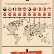 Beer Price Worldwide