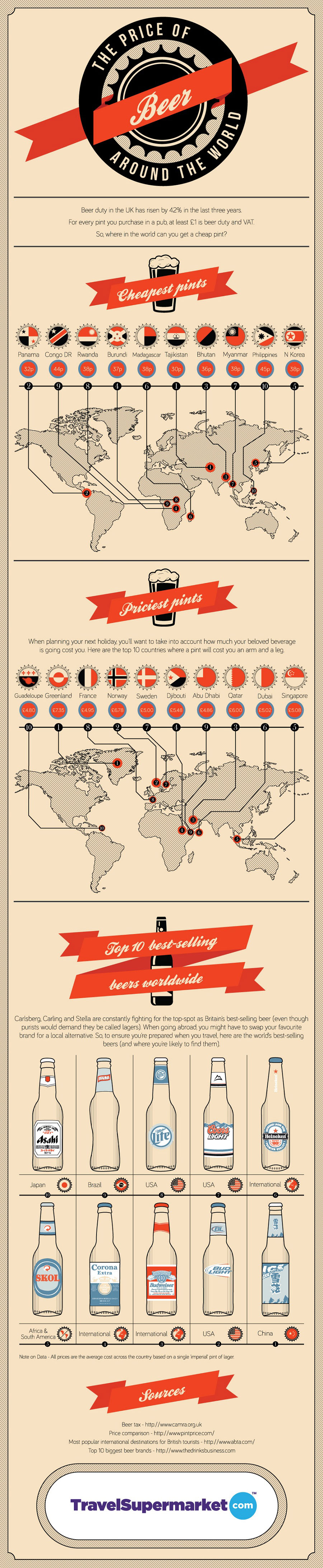 Beer Price Worldwide-Infographic