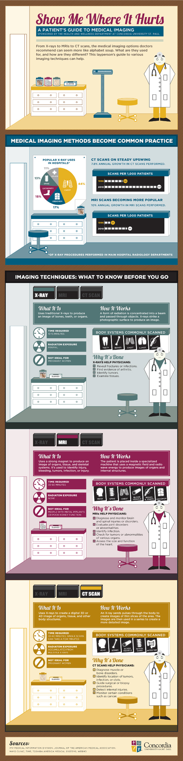 Medical Imaging Explained-Infographic