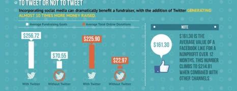 Social Fundraising 2012