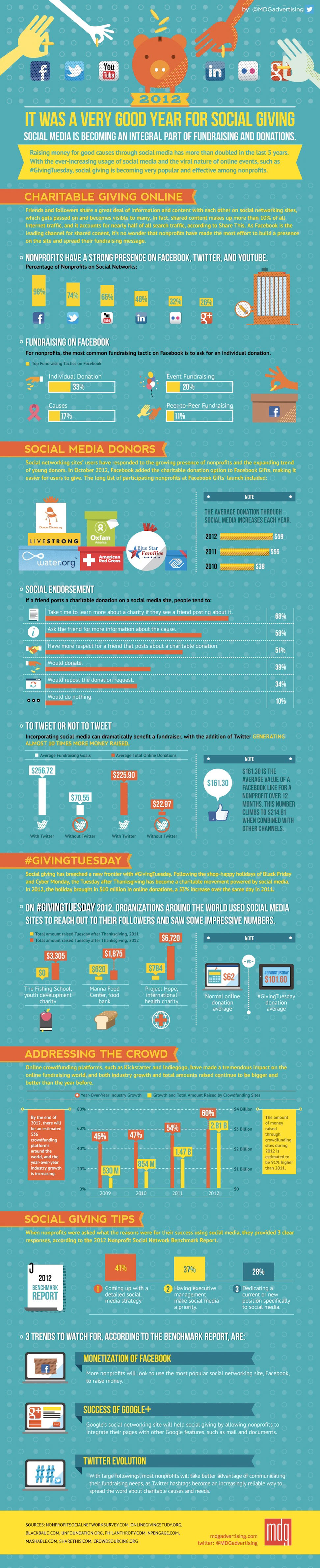 Social Fundraising 2012-Infographic