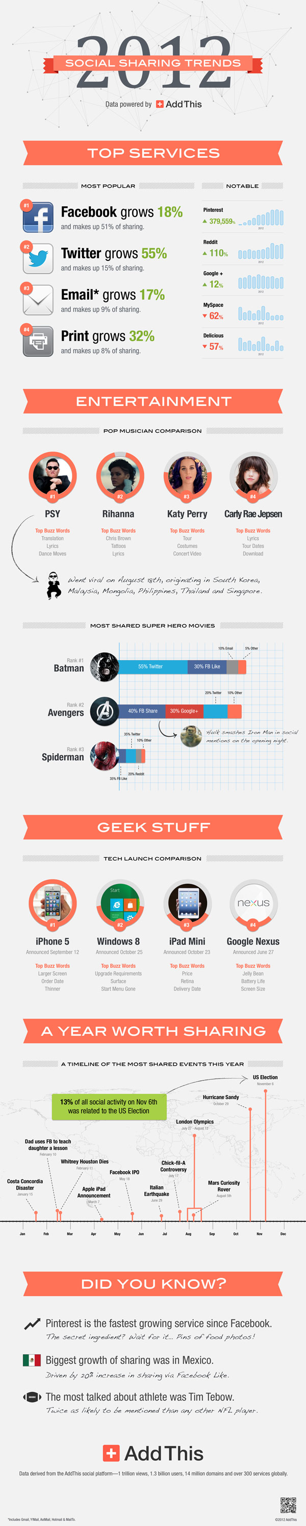 Social Media Highlights 2012-Infographic