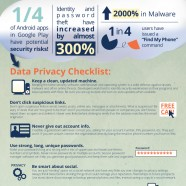 Mobile Security Awareness