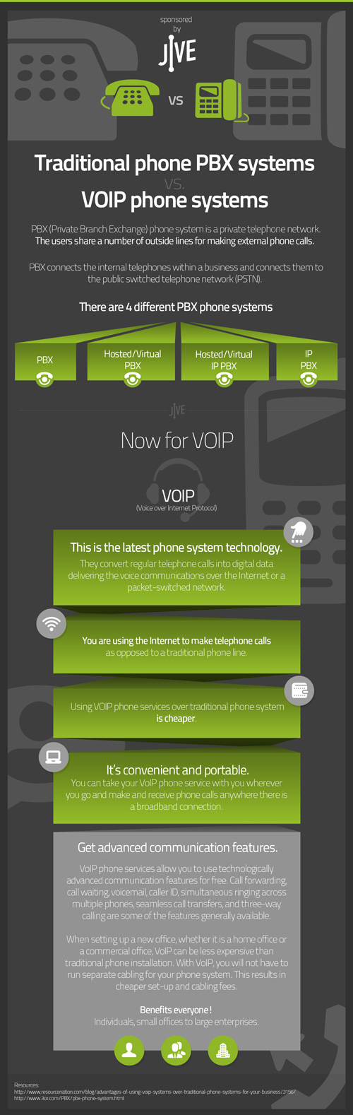 VOIP vs Traditional Telephony-Infographic