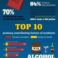 Boat Accidents in the US