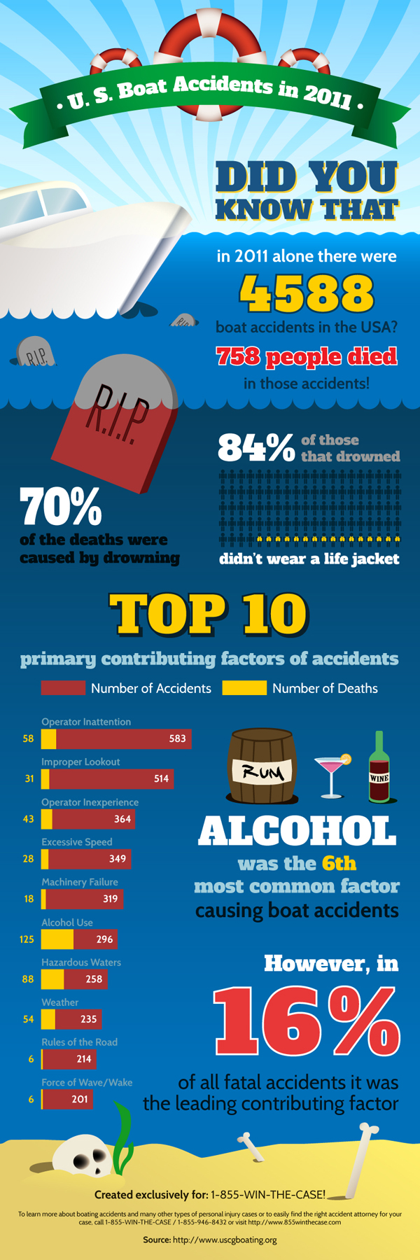 Boat Accidents in the US-Infographic