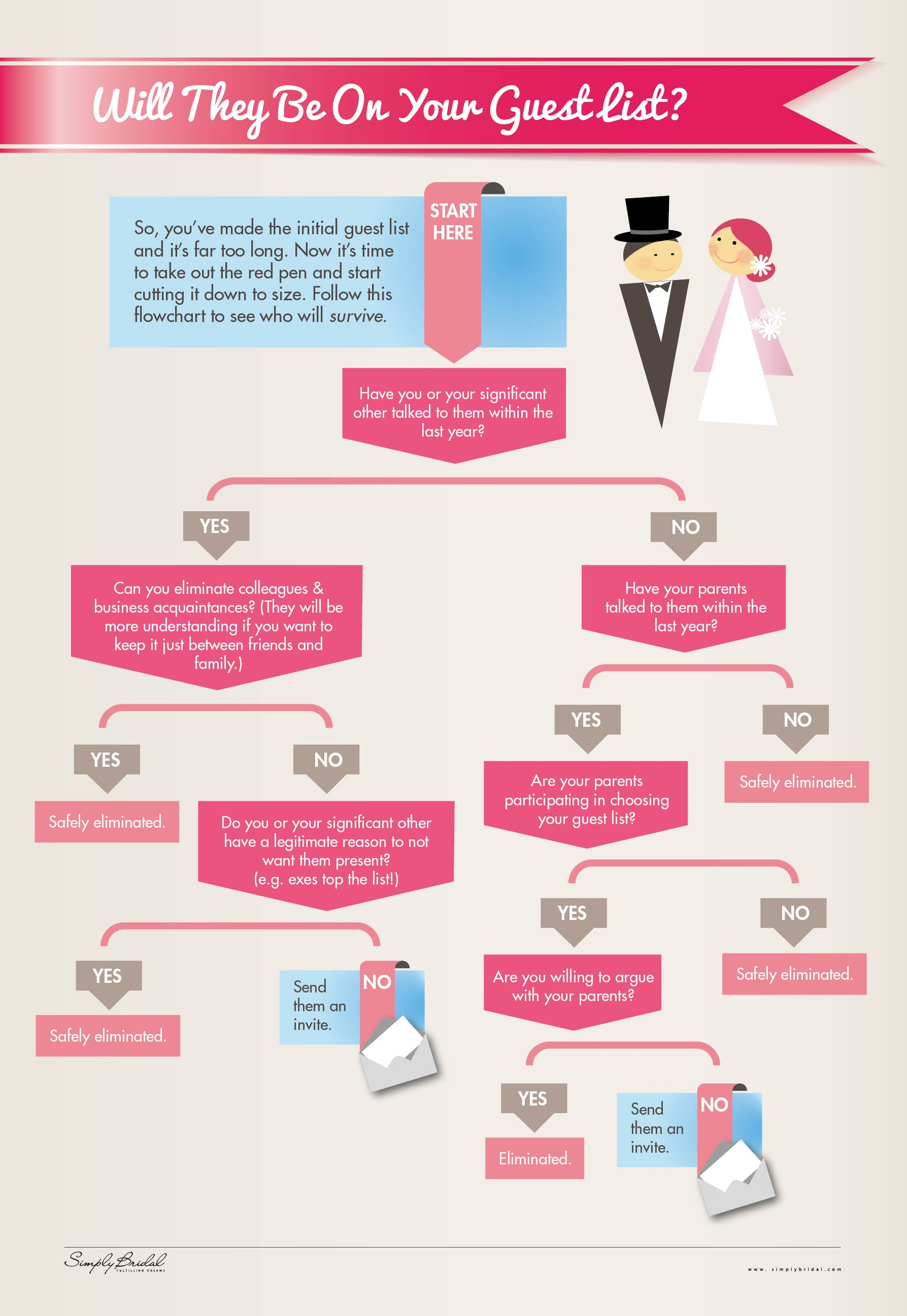 Wedding Guest List Guide-Infographic