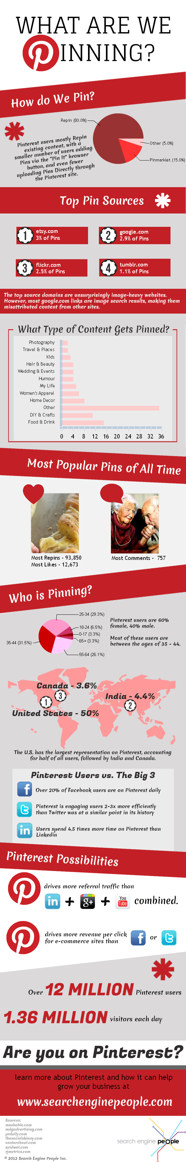 Pin Explosion-Infographic