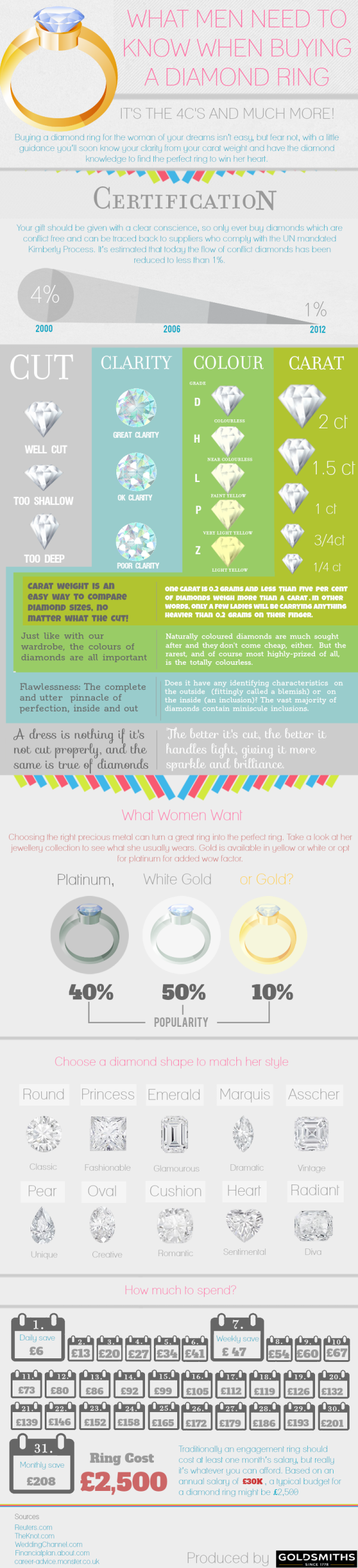 Diamond Ring Buying Guide-Infographic