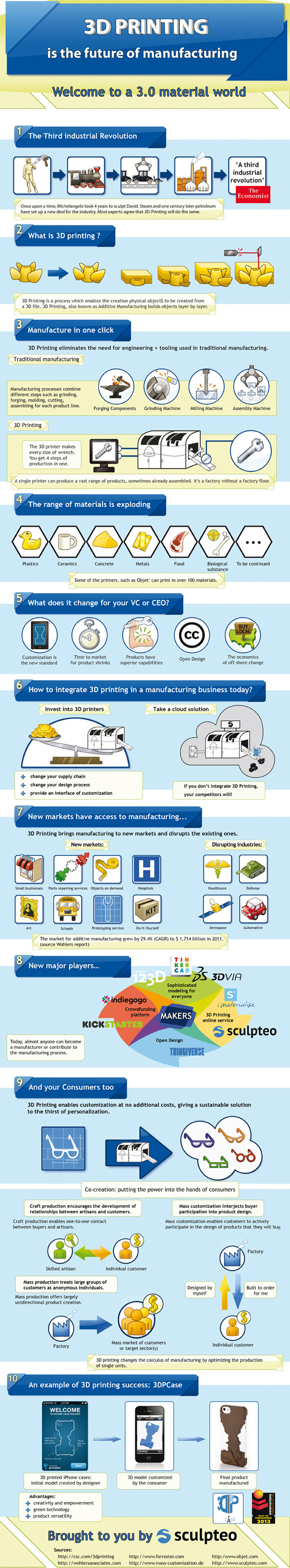 The Future of Manufacturing-Infographic