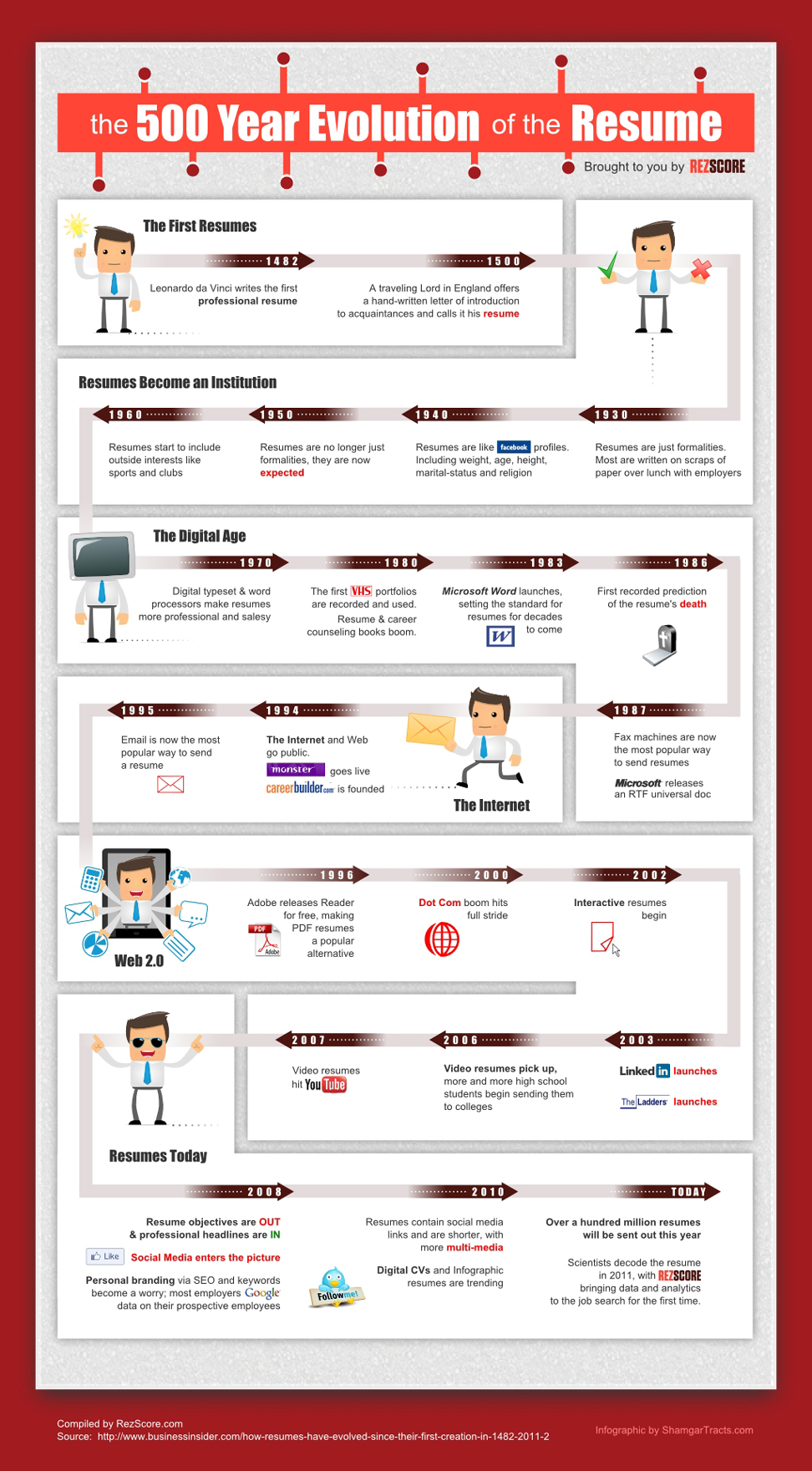 Resumes Over Time-Infographic