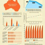 Economic Status and Educational Achievement