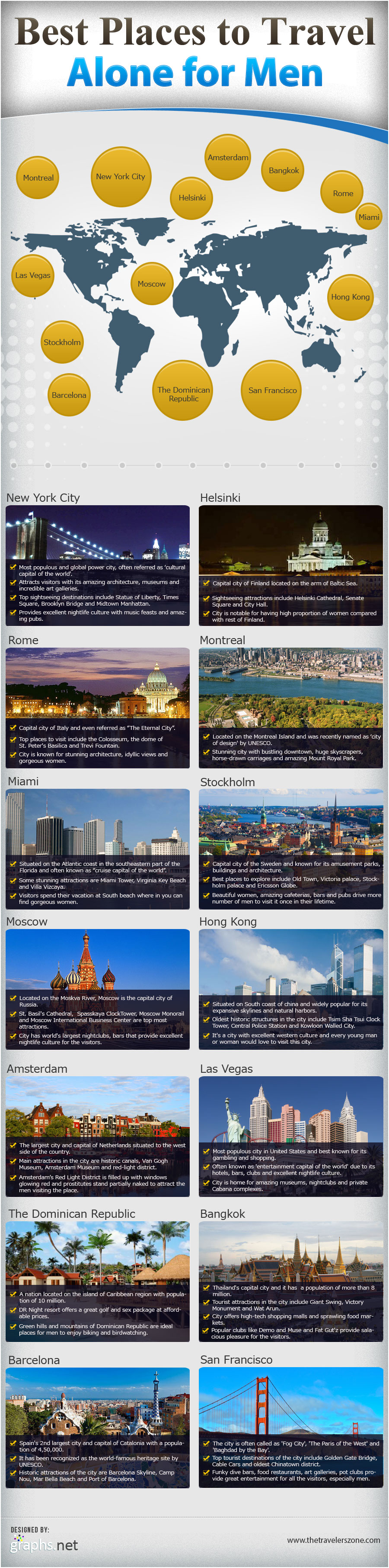 Top Travel Destinations for Men-Infographic