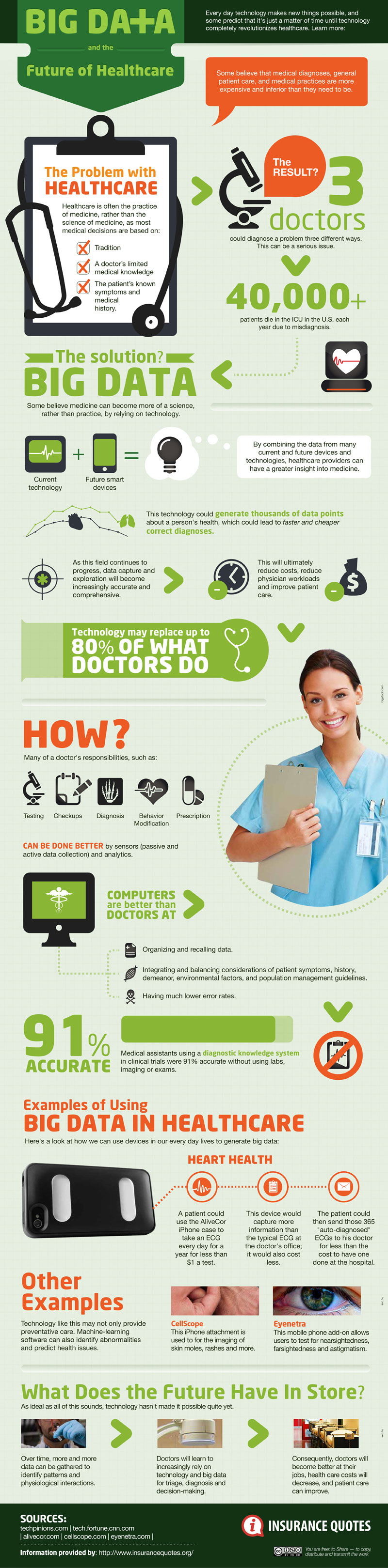 Big Data in Healthcare-Infographic