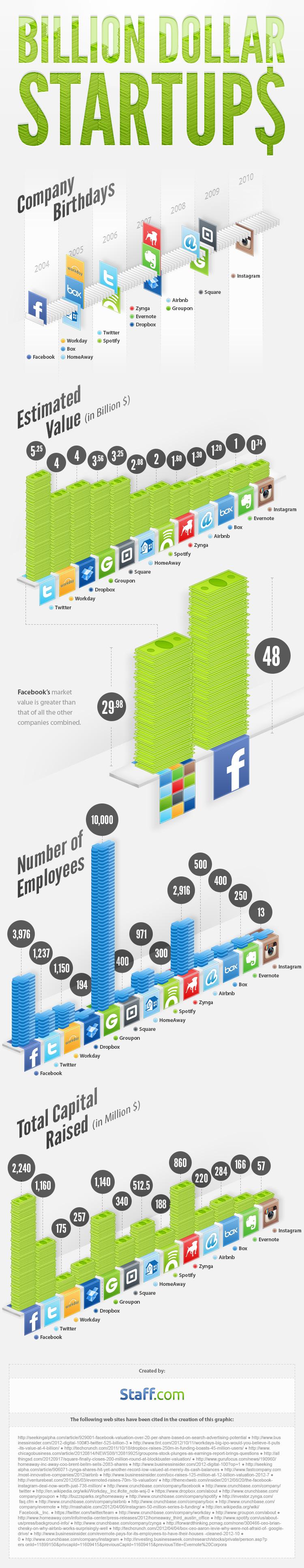 golden e-startups-Infographic