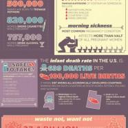 US Pregnancy Statistics