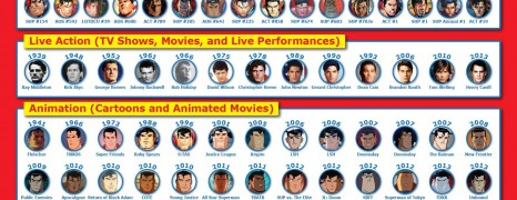 Superman Over Time