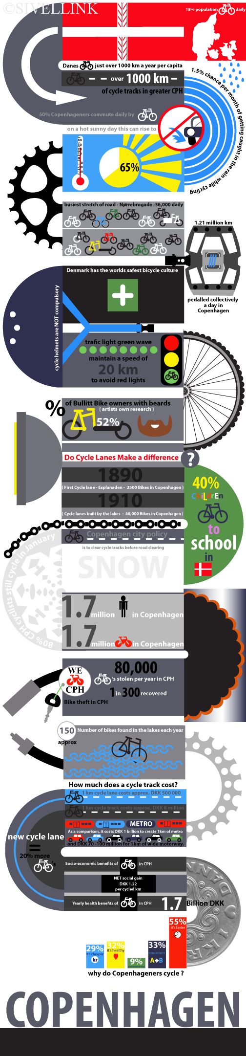 Biking in Denmark-Infographic