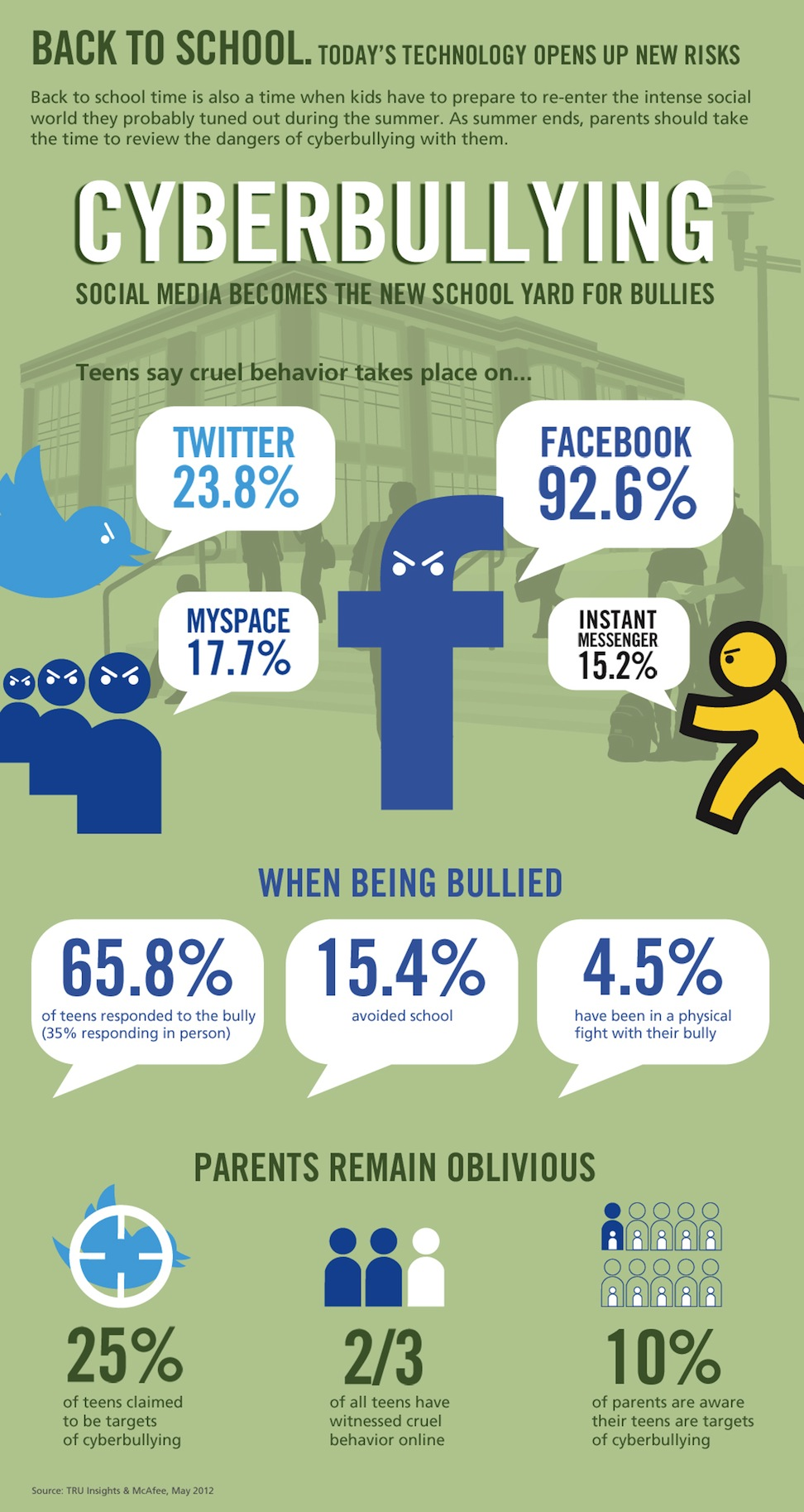 Cyberbullying Statistics 2012-Infographic
