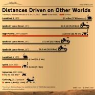 Space Shuttle Mileage