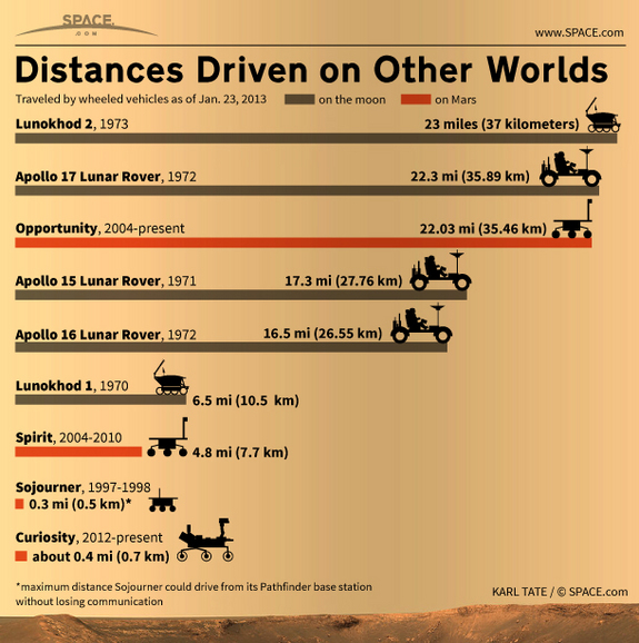Space Shuttle Mileage-Infographic