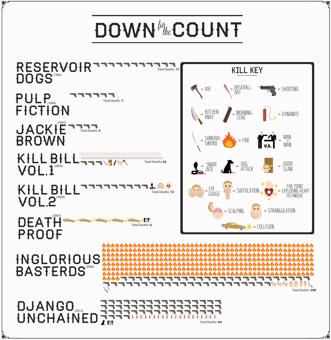Tarantino Blood Toll-Infographic