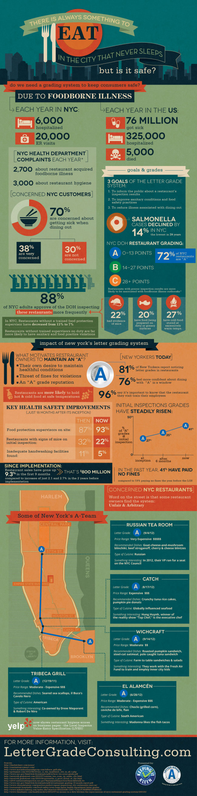 Food Safety in New York-Infographic