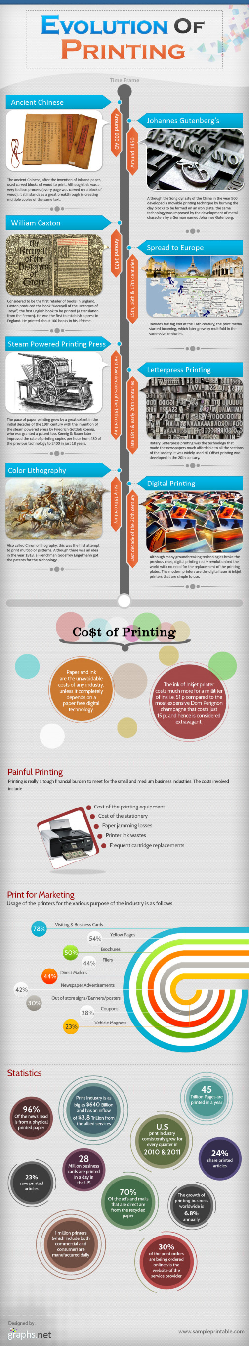 Printing Chronicle-Infographic