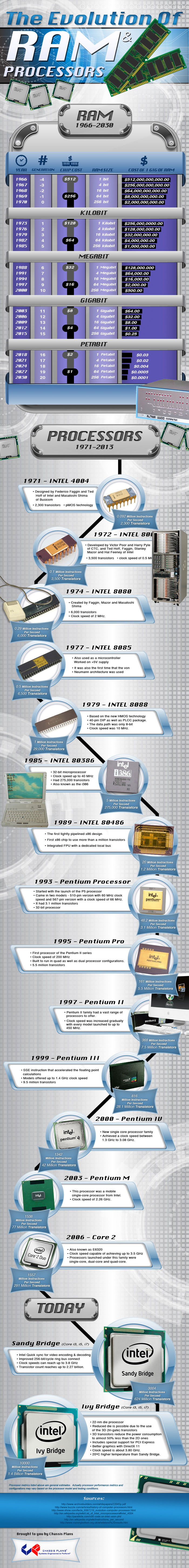 Ram and Processor History-Infographic