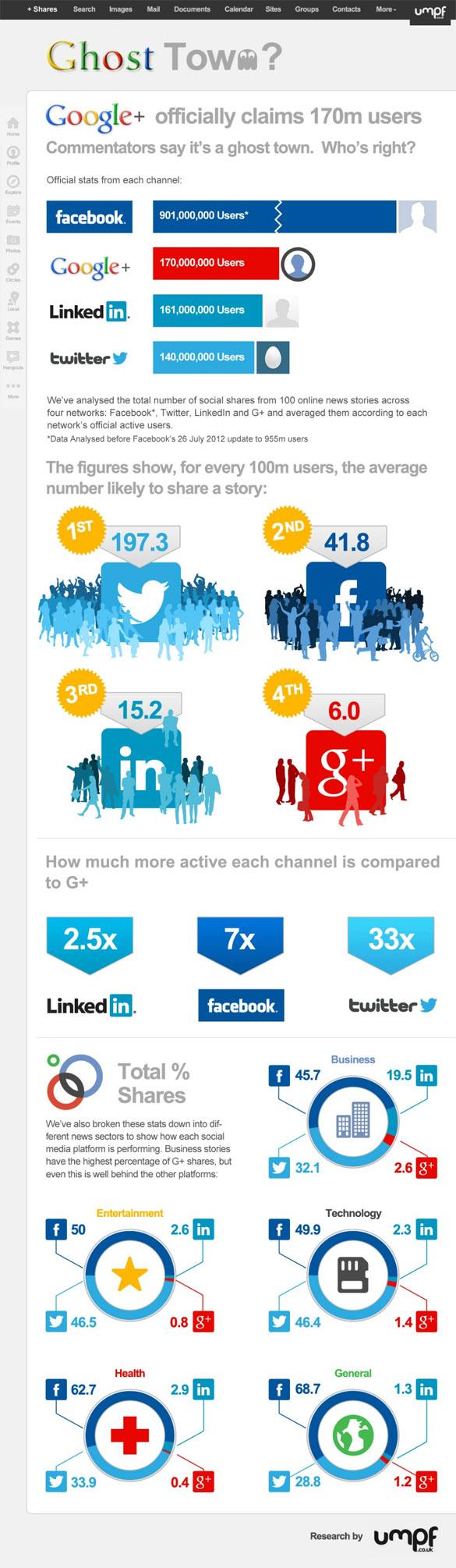 Google Plus Vanity-Infographic