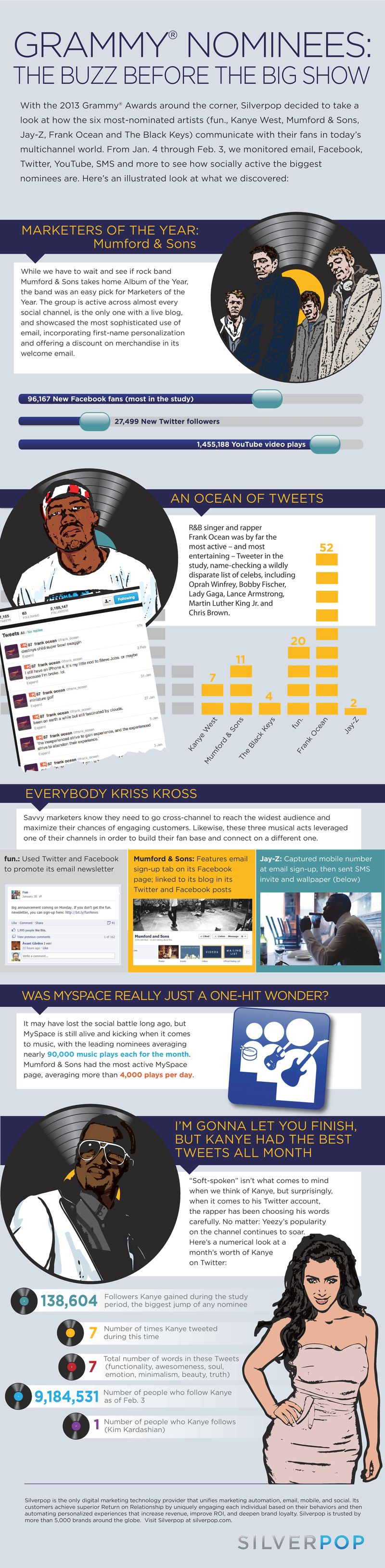 Grammy Nominees Social Buzz-Infographic