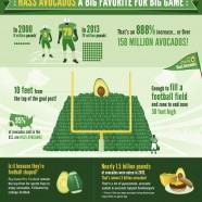 Hass Avocado Super Bowl