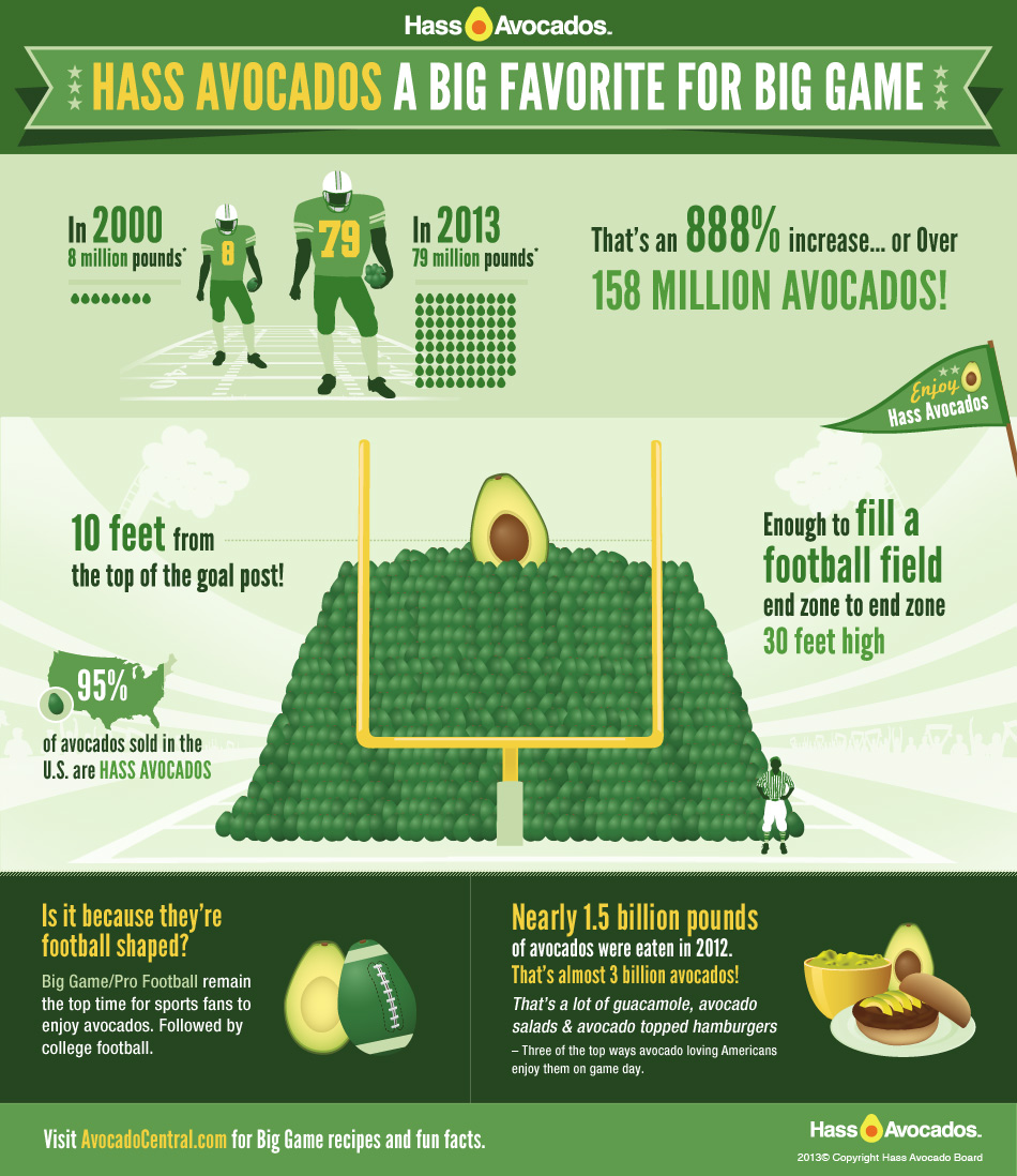 Hass Avocado Super Bowl-Infographic